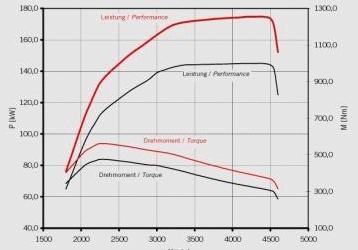 Чип-тунинг в своята същност представлява повишение на мощността на даден автомобил единствено чрез промени в управляващата електроника на двигателя. Всеки модерен агрегат се управлява от електронен блок наречен ECU (Electronic...